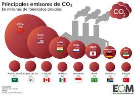 Los culpables del fracaso de las negociaciones en la Cumbre del Clima