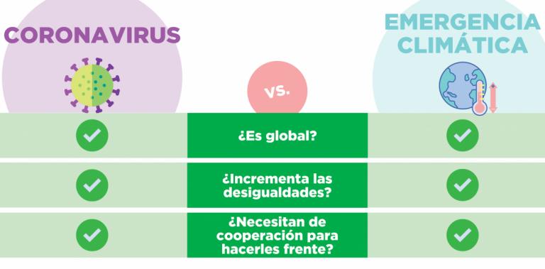 La crisis del coronavirus y la crisis climática: ¿tan distintas son?